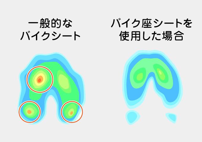 体圧の比較図